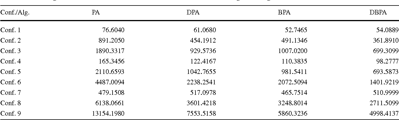 Table 3 The average number of iterations for the PA, DPA, BPA and DBPA to converge in Configurations 1–9