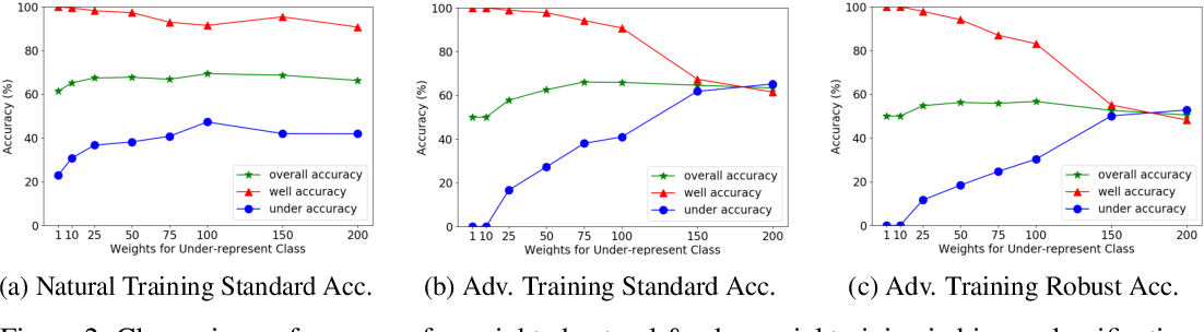 Figure 3 for Imbalanced Adversarial Training with Reweighting