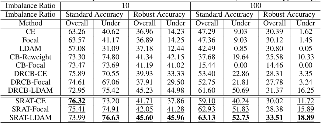 Figure 2 for Imbalanced Adversarial Training with Reweighting