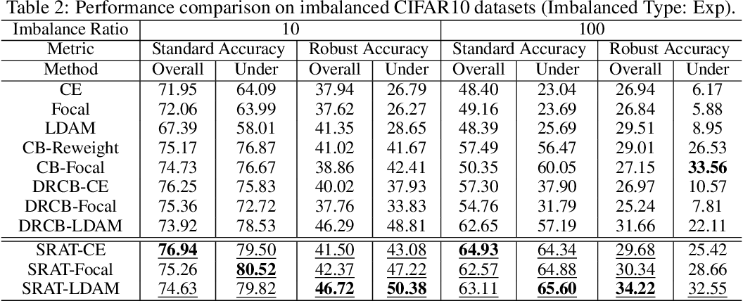 Figure 4 for Imbalanced Adversarial Training with Reweighting