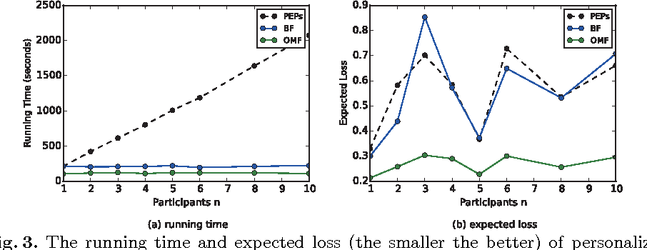 Figure 3 for Personalized Classifier Ensemble Pruning Framework for Mobile Crowdsourcing