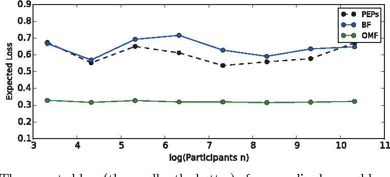 Figure 4 for Personalized Classifier Ensemble Pruning Framework for Mobile Crowdsourcing