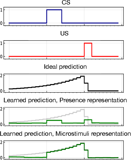 Figure 3 for Prediction problems inspired by animal learning