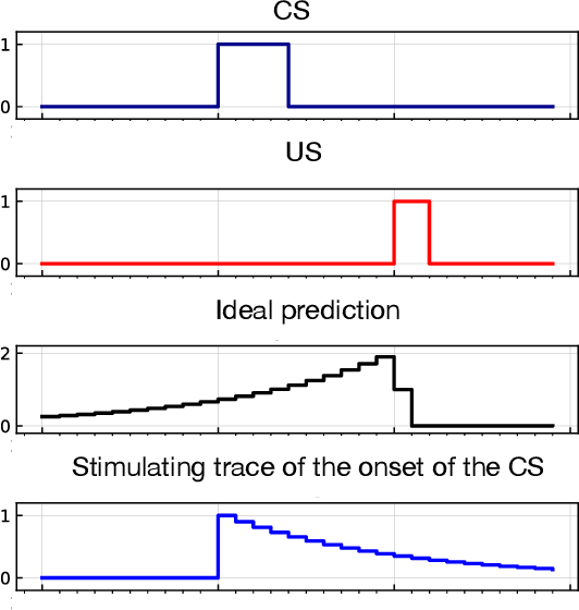 Figure 4 for Prediction problems inspired by animal learning