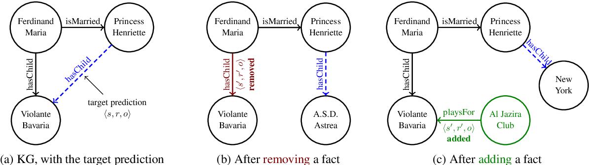 Figure 1 for Investigating Robustness and Interpretability of Link Prediction via Adversarial Modifications