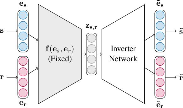 Figure 3 for Investigating Robustness and Interpretability of Link Prediction via Adversarial Modifications