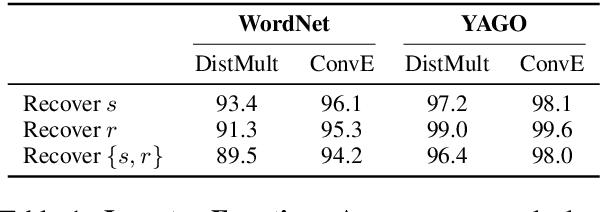 Figure 2 for Investigating Robustness and Interpretability of Link Prediction via Adversarial Modifications