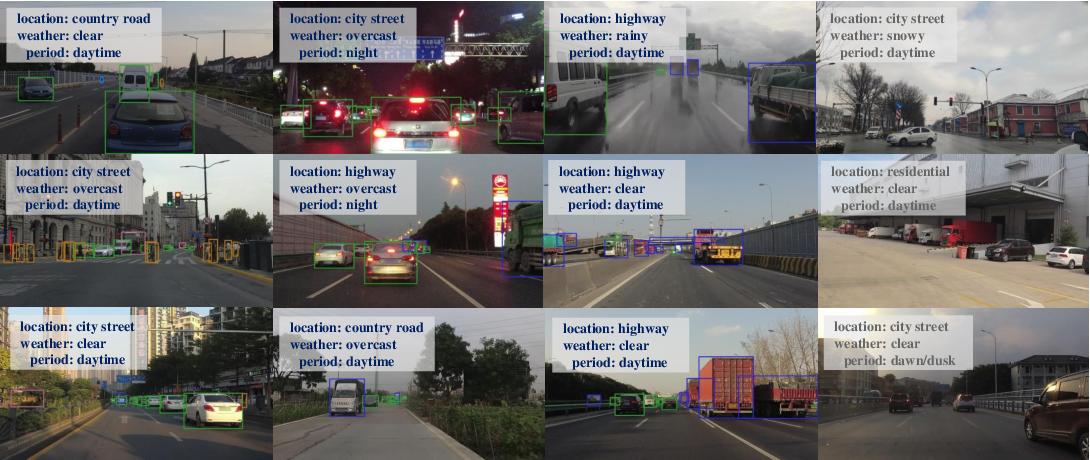 Figure 1 for SODA10M: Towards Large-Scale Object Detection Benchmark for Autonomous Driving