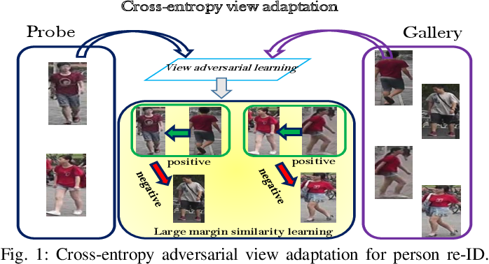 Figure 1 for Cross-Entropy Adversarial View Adaptation for Person Re-identification