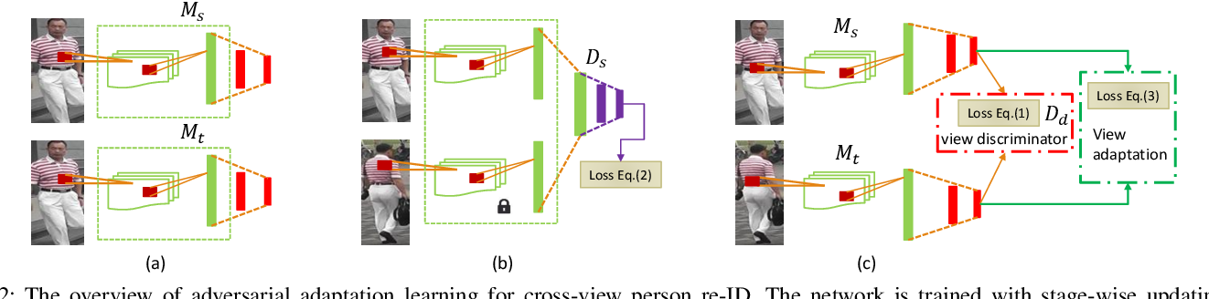 Figure 2 for Cross-Entropy Adversarial View Adaptation for Person Re-identification