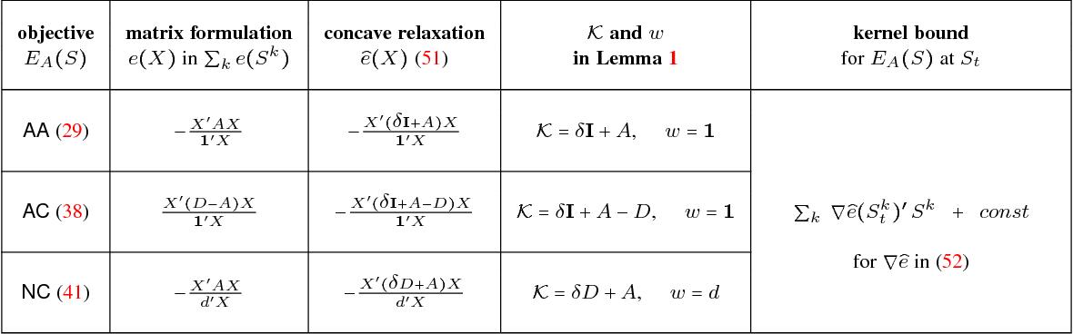 Figure 4 for Kernel Cuts: MRF meets Kernel & Spectral Clustering