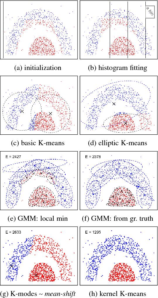 Figure 1 for Kernel Cuts: MRF meets Kernel & Spectral Clustering