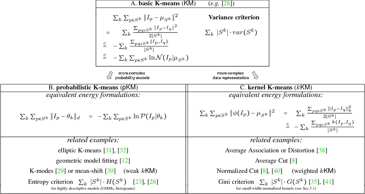 Figure 2 for Kernel Cuts: MRF meets Kernel & Spectral Clustering