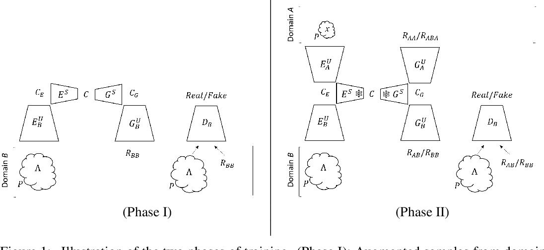 Figure 1 for One-Shot Unsupervised Cross Domain Translation