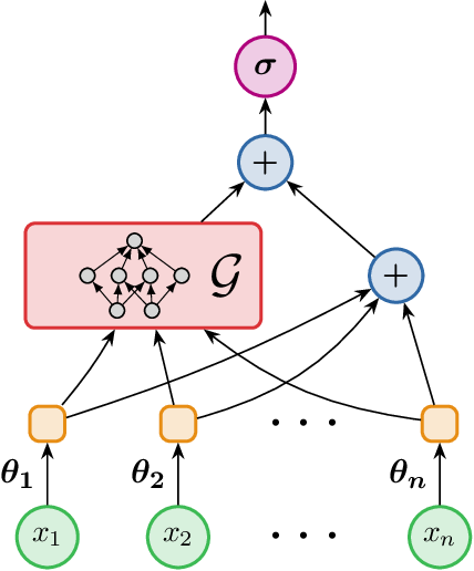 Figure 2 for Quantifying the Benefit of Using Differentiable Learning over Tangent Kernels
