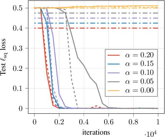 Figure 4 for Quantifying the Benefit of Using Differentiable Learning over Tangent Kernels