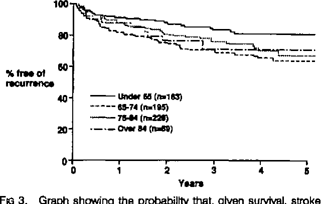 Figure 3 from Long-term risk of recurrent stroke after a