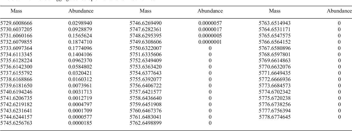 Table 7. The First 50 Aggregated Isotopic Variants for Bovine Insulin