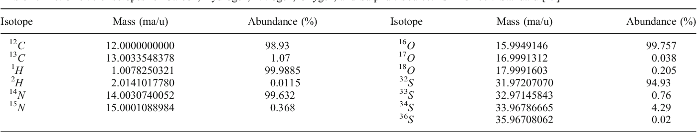 Table 1. List of Stable Isotopes for Carbon, Hydrogen, Nitrogen, Oxygen, and Sulphur. Source: IUPAC 1997 Standard [19]