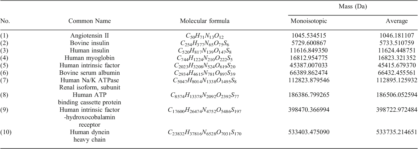 Table 2. List of Selected Biomolecules