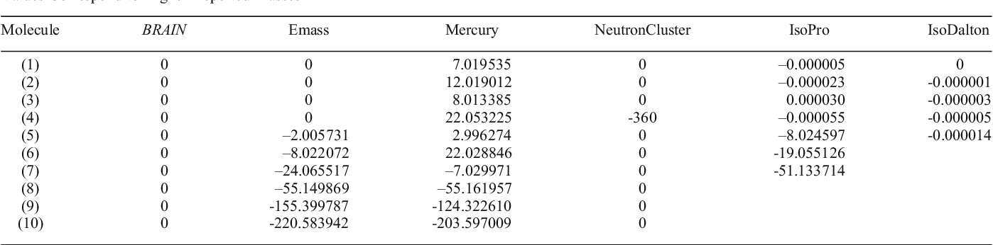 Table 3. Differences Between the Monoisotopic Mass According to [8] (see Table 2) and the Mass of the First Returned Peak by the Algorithm. Negative Values Correspond to Higher Reported Masses
