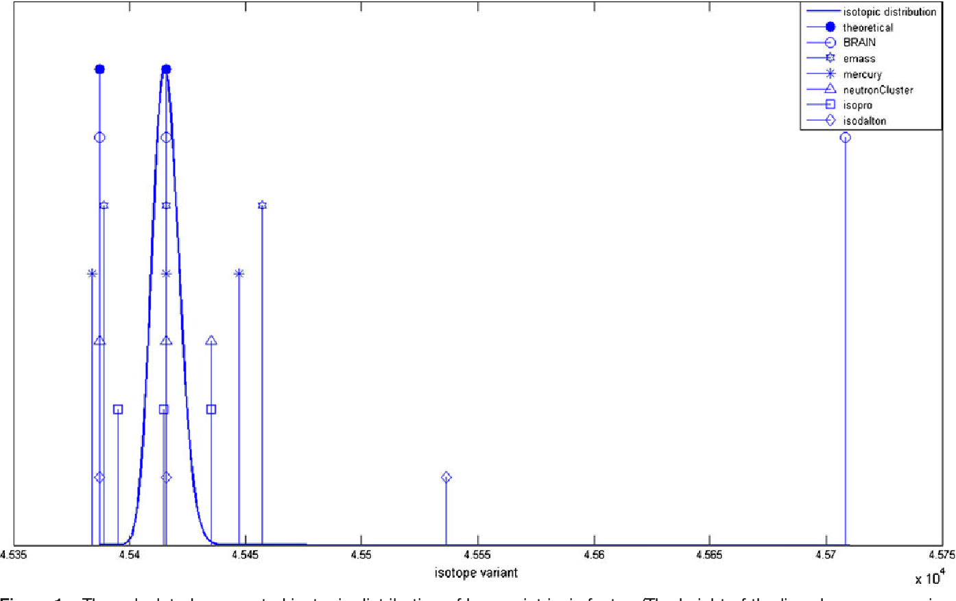 Figure 1. The calculated aggregated isotopic distribution of human intrinsic factor. (The height of the lines have no meaning, they are only chosen to facilitate the interpretation of the graph.)