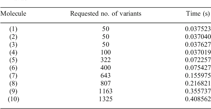 Table 5. Requested Number of Aggregated Isotopic Variants and the Associated Computation time for BRAIN. The Calculations were Performed in Matlab