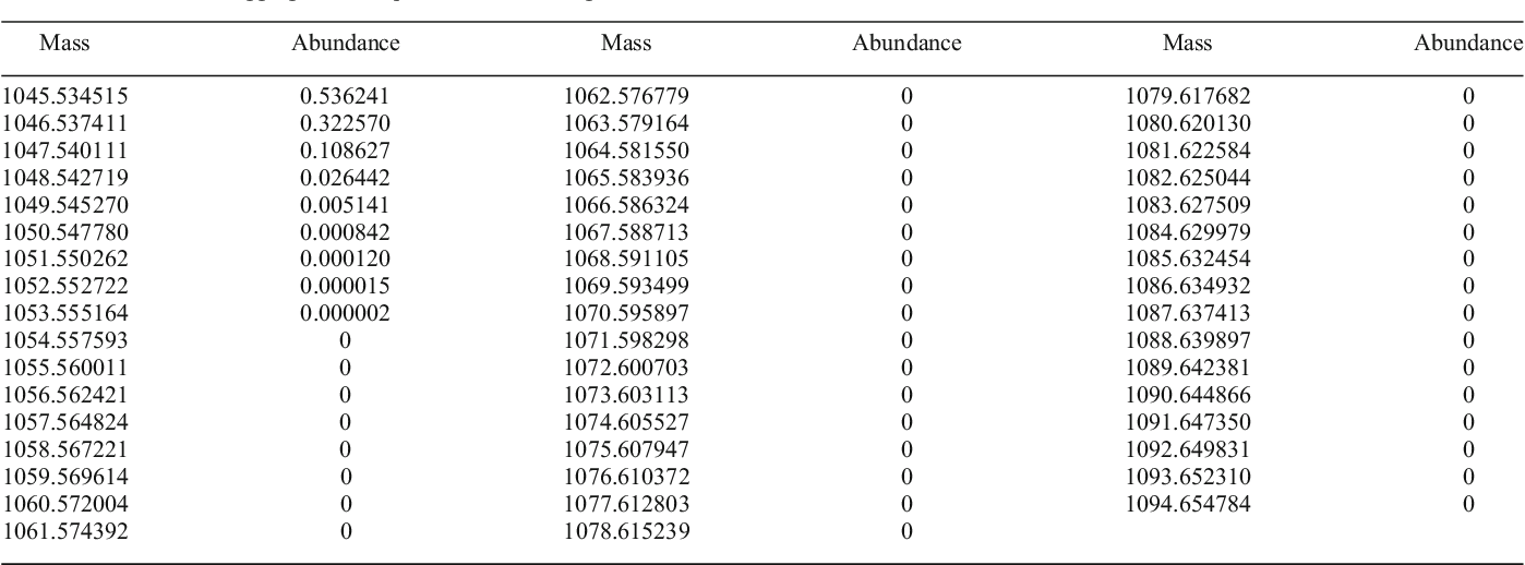 Table 6. The First 50 Aggregated Isotopic Variants for Angiotensin II