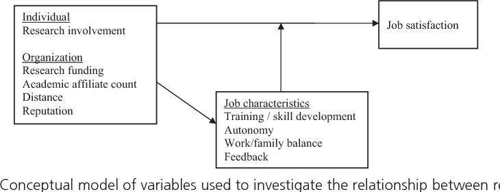 Job characteristics and job satisfaction among physicians