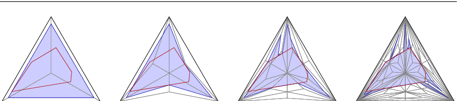 Figure 4 for Nested Barycentric Coordinate System as an Explicit Feature Map
