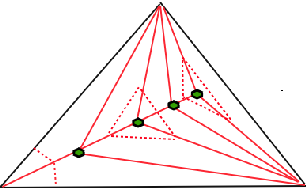 Figure 3 for Nested Barycentric Coordinate System as an Explicit Feature Map