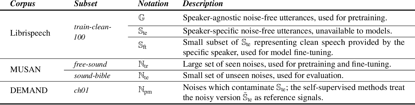 Figure 1 for Self-Supervised Learning for Personalized Speech Enhancement