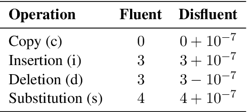 Figure 1 for End-to-End Speech Recognition and Disfluency Removal
