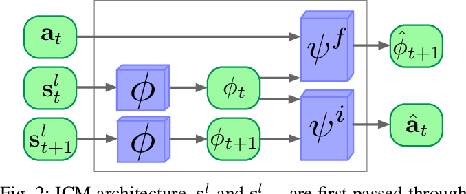 Figure 2 for Curiosity-driven Exploration for Mapless Navigation with Deep Reinforcement Learning