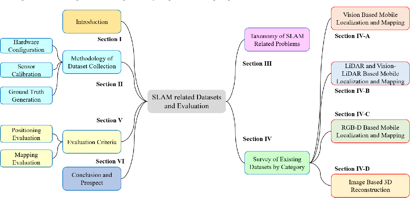 Figure 3 for Datasets and Evaluation for Simultaneous Localization and Mapping Related Problems: A Comprehensive Survey