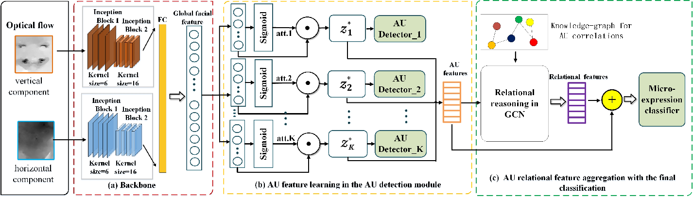 Figure 2 for Objective Class-based Micro-Expression Recognition through Simultaneous Action Unit Detection and Feature Aggregation