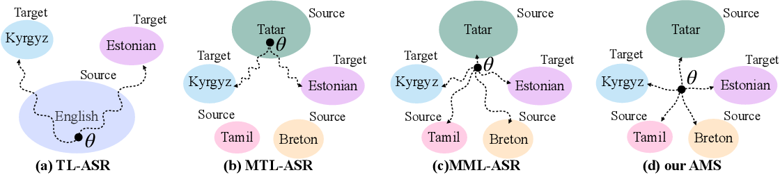 Figure 1 for Adversarial Meta Sampling for Multilingual Low-Resource Speech Recognition