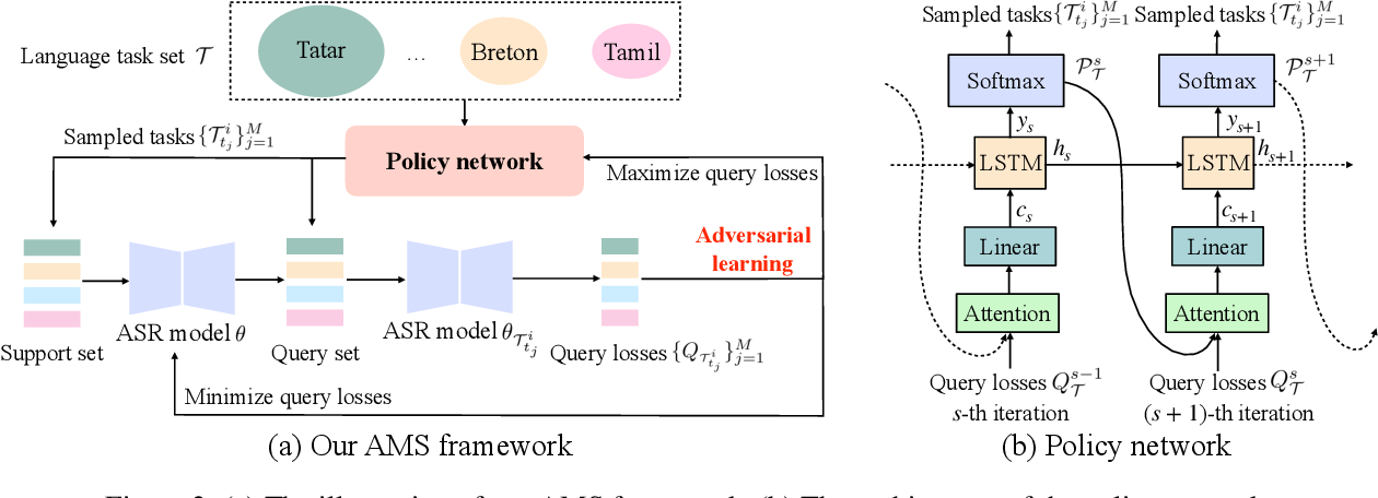 Figure 3 for Adversarial Meta Sampling for Multilingual Low-Resource Speech Recognition