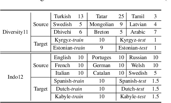 Figure 2 for Adversarial Meta Sampling for Multilingual Low-Resource Speech Recognition