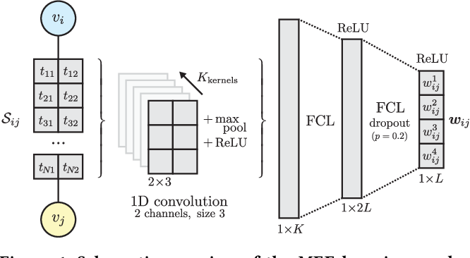 Figure 1 for End-to-End Learning from Complex Multigraphs with Latent Graph Convolutional Networks