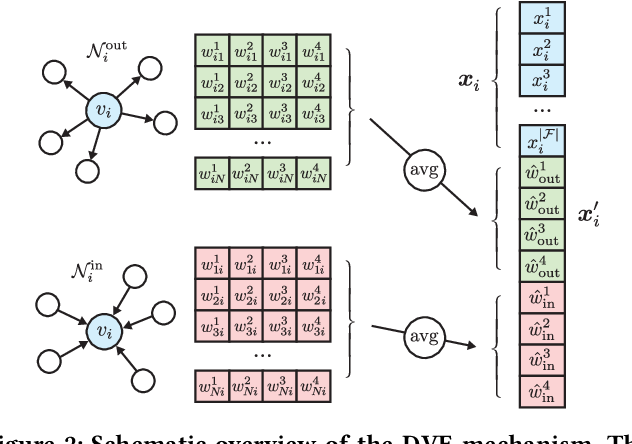 Figure 3 for End-to-End Learning from Complex Multigraphs with Latent Graph Convolutional Networks