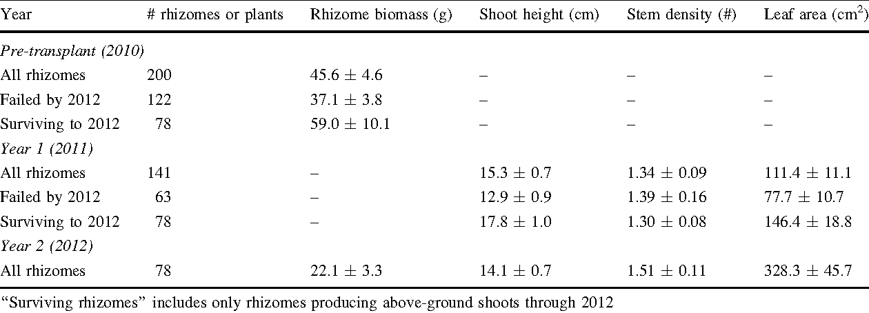 Table 1 Rhizome survival, fresh-weight, and measures of above-ground emergence (height and leaf crown area) of black cohosh rhizome transplants from 2010 to 2012