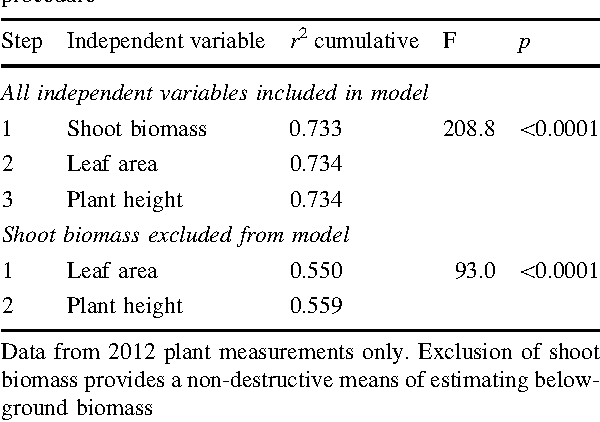 Table 2 Predictors of black cohosh below-ground biomass, based on multiple regression and stepwise variable selection procedure