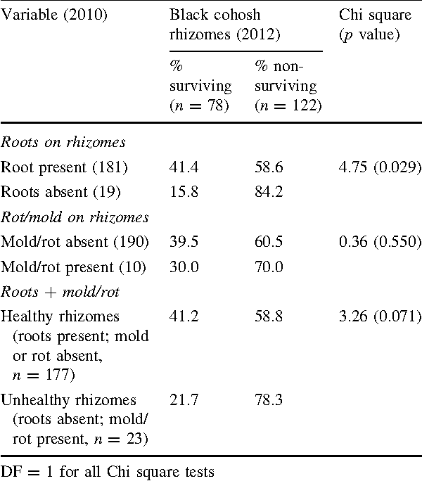 Table 3 Chi square matrixes for 2012 surviving and nonsurviving black cohosh rhizome transplants relative to initial rhizome condition variables