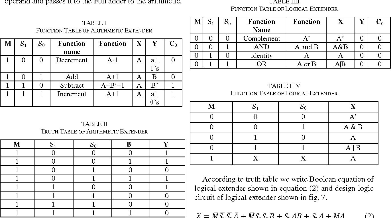 Figure 6 From Design Of One Bit Arithmetic Logic Unit Alu In Qca 8 Diagram Semantic Scholar
