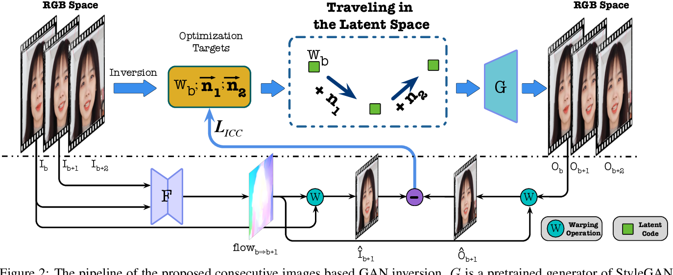 Figure 2 for From Continuity to Editability: Inverting GANs with Consecutive Images