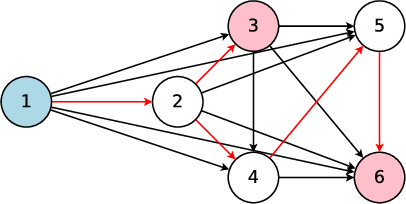 Figure 3 for Efficient Neural Architecture Search via Parameter Sharing