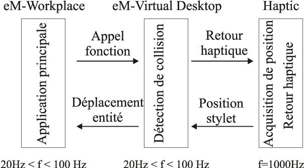 Figure 3 for Périphériques haptiques et simulation d'objets, de robots et de mannequins dans un environnement de CAO-Robotique : eM-Virtual Desktop