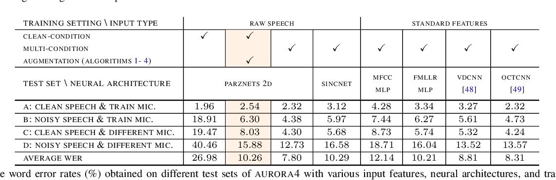 Figure 2 for Towards Robust Waveform-Based Acoustic Models