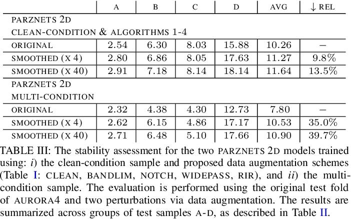 Figure 3 for Towards Robust Waveform-Based Acoustic Models